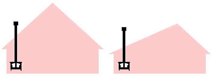 家の形による薪ストーブの比較